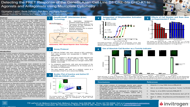 Detecting the FRET Response of the GeneBLAzer® Cell Line D1 CRE-bla CHO-K1 to Agonists and Antagonists using Microplate Cytometry