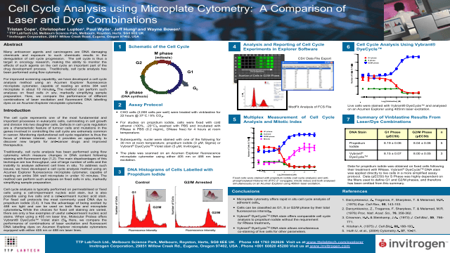Cell Cycle Analysis Using Microplate Cytometry: A Comparison of Laser and Dye Combinations