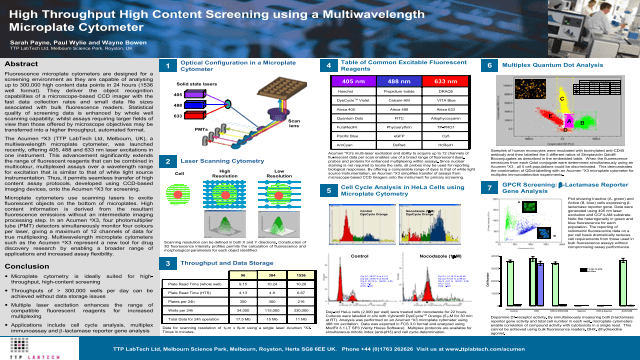 High Throughput High Content Screening using a Multiwavelength Microplate Cytometer