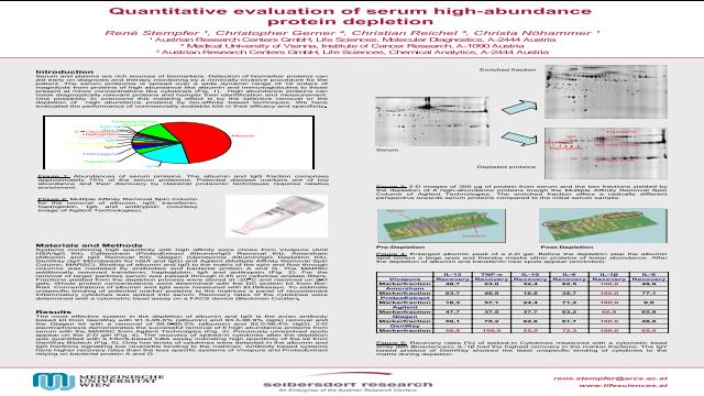 Quantitative Evaluation of High-Abundance Serum Proteins Depletion