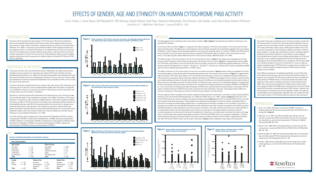 Effects of Gender, age and Ethnicity on Human Cytochrome P450 Activity