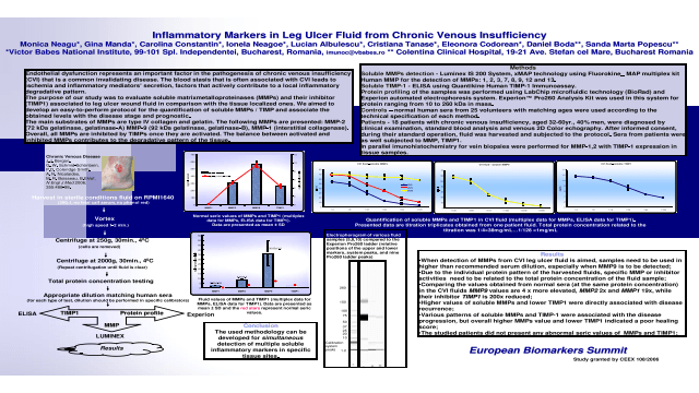 Inflammatory Markers in Leg Ulcer Fluid from Chronic Venous Insufficiency