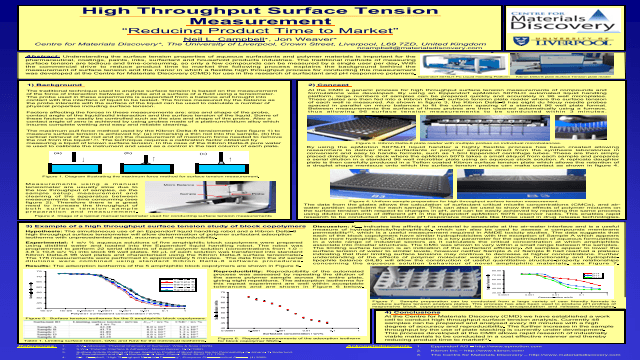 High Throughput Surface Tension Measurement