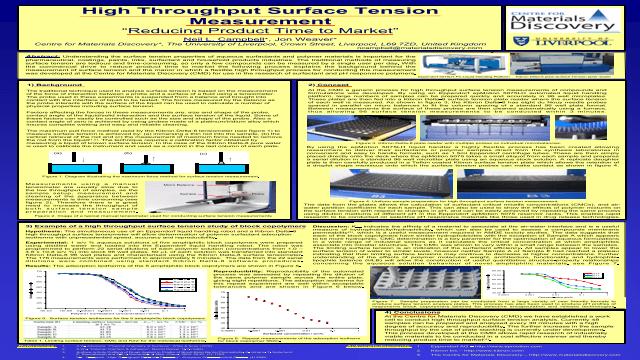 High Throughput Surface Tension Measurement