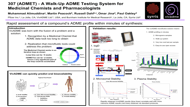 A Walk-Up ADME Testing System for Medicinal Chemists and Pharmacologists