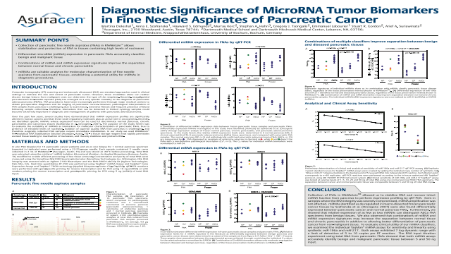 Diagnostic Significance of microRNA Tumor Biomarkers in Fine Needle Aspirates (FNA) of Pancreatic Cancer