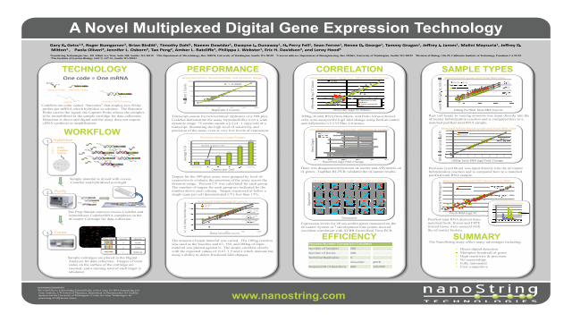 A Novel Multiplexed Digital Gene Expression Technology