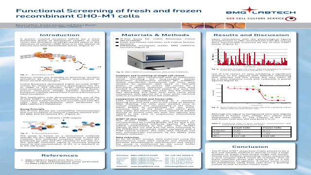 Functional Screening of recombinant CHO-M1 cells using the PHERAstar from BMG LABTECH