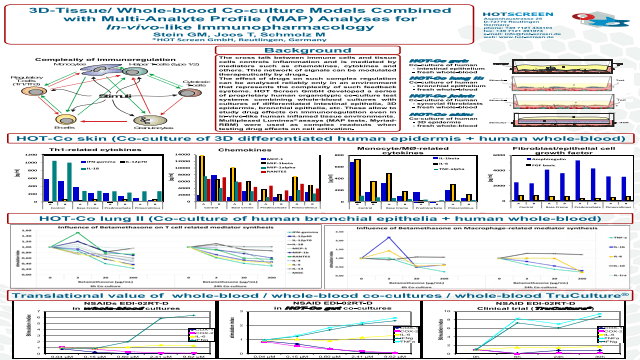 3D-Tissue/ Whole-blood Co-culture Models Combined  with Multi-Analyte Profile (MAP) Analyses for  In-vivo-like Immunopharmacology