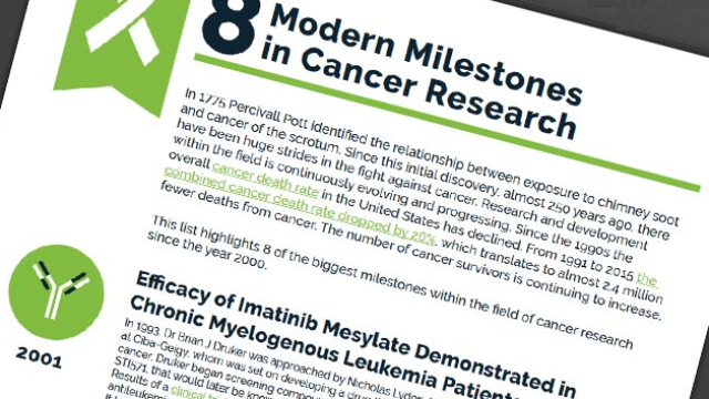 8 Modern Milestones in Cancer Research