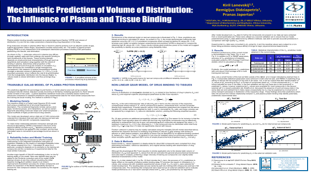 Mechanistic Prediction of Volume of Distribution: The Influence of Plasma and Tissue Binding