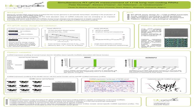 Simultaneous RT-qPCR Measurement of 1718 Long Non-Coding RNAs