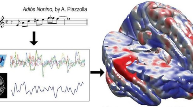 Reproducible neuroscience with real tango: Consonant results resonate in the brain