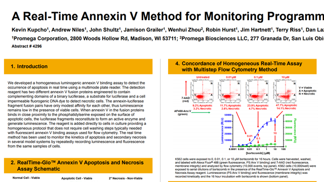 A Real-Time Annexin V Method for Monitoring Programmed Cell Death