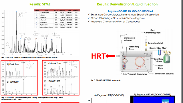 Analysis of Urine SRMs Using Solid-Phase Micro Extraction, Dynamic Headspace, and Liquid Injection with Comprehensive GCxGC High Res TOFMS