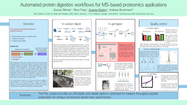 Automated protein digestion workflows for MS-based proteomics applications