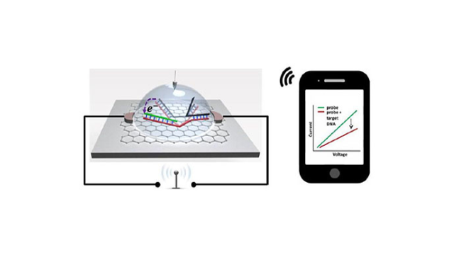 Biosensor Chip Helps SNP Detection Go Wireless