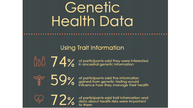 Customers Find Genetic Health Data Useful
