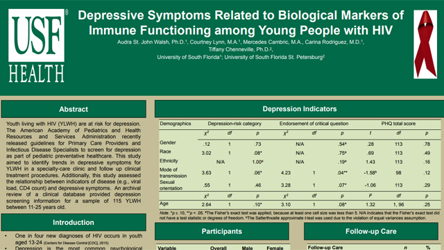 Depressive Symptoms Related to Biological Markers of Immune Functioning among Young People with HIV