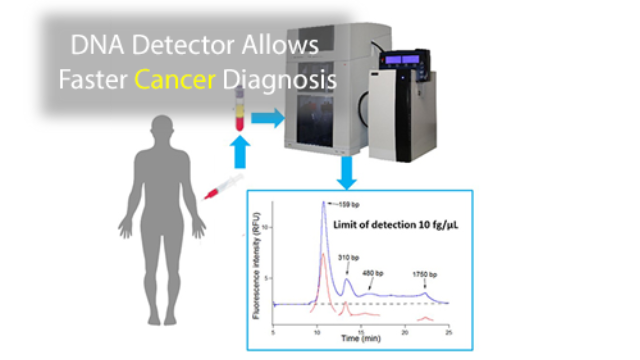 DNA Detector May Benefit Cancer Patients