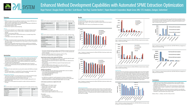 Enhanced method development capabilities with automated SPME extraction optimization