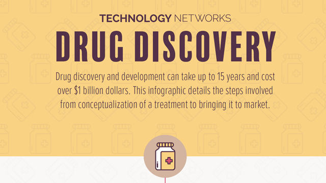 Exploring the Drug Discovery and Development Pipeline