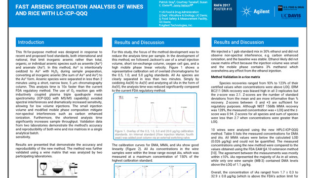 Fast arsenic speciation analysis of wines and rice with LC-ICP-QQQ