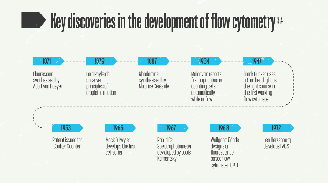 Flow Cytometry: Future Opportunities and Current Cell Biology Applications