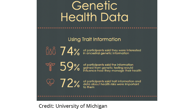 Genetic Health Information Useful, Not Alarming