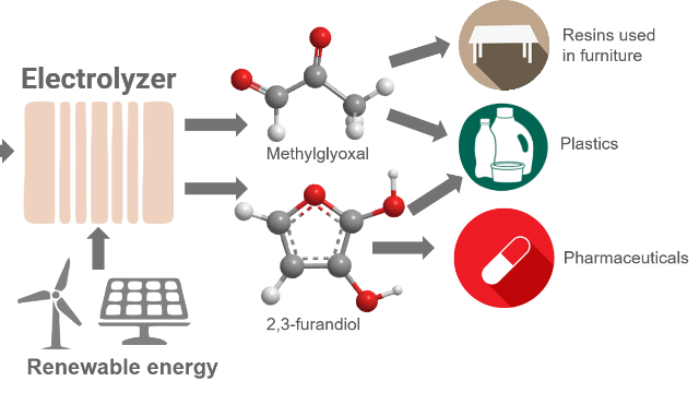 "Green Chemistry ""Recycles"" Carbon Dioxide"