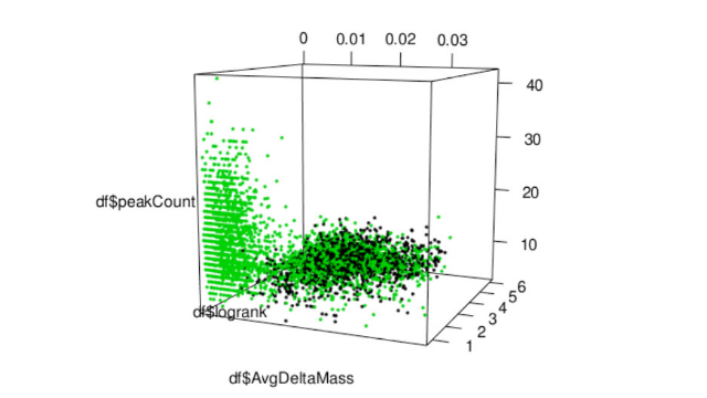 How to Identify Low-Abundance Modified Peptides with Proteomics Mass Spectrometry