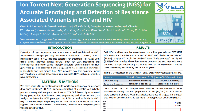 Ion Torrent next generation sequencing for accurate genotyping and detection of resistance associated variants in HCV and HIV