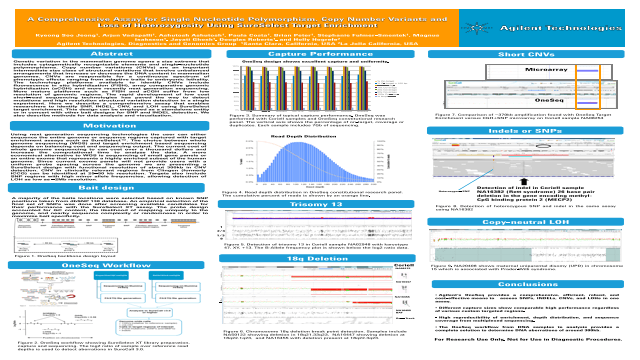 LOHA Comprehensive Assay for Single Nucleotide Polymorphism, Copy Number Variants and Loss of Heterozygosity Using SureSelect Target Enrichment