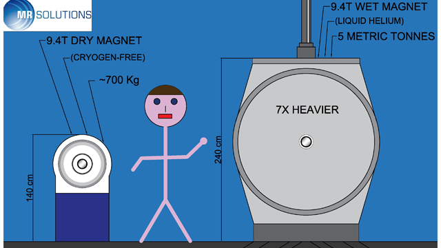 MR Solutions' New 9.4T Dry Magnet MRI System is Seven Times Lighter Than Normal Magnet