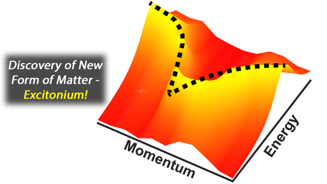 New Form of Matter Discovered