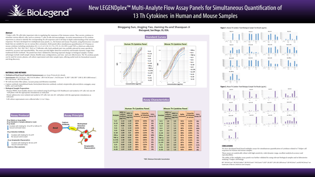 New LEGENDplex™ Multi-Analyte Flow Assay Panels for Simultaneous Quantification of 13 Th Cytokines in Human and Mouse Samples