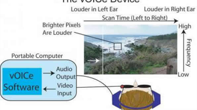 Seeing sound - Assisting the visually impaired to navigate known spaces using acoustic cues