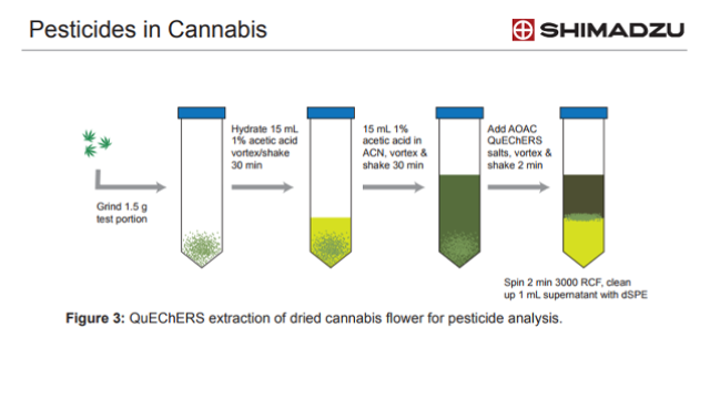 A LC-MS Method to Find Pesticides in Cannabis