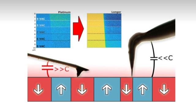 Piezoelectric Microscopy  Improves Characterization of Ceramic Materials