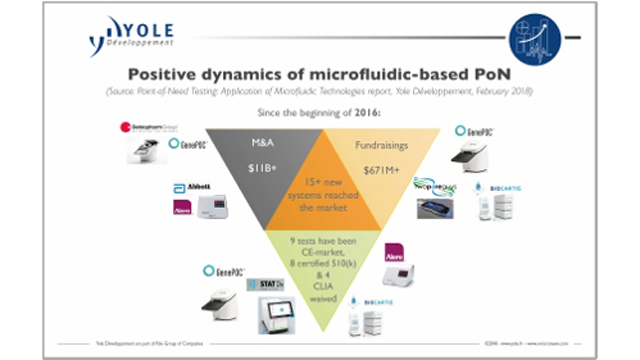 Positive Dynamics of Microfluidic-Based Point-of-Need