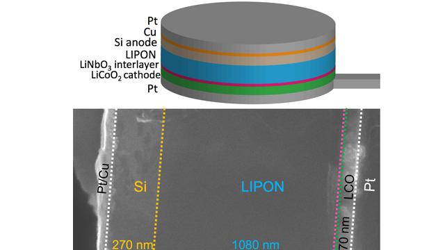 Progress Towards Better Lithium-Ion Battery Interfaces