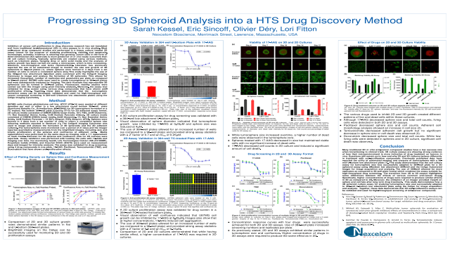 Progressing 3D Spheroid Analysis into a HTS Drug Discovery Method