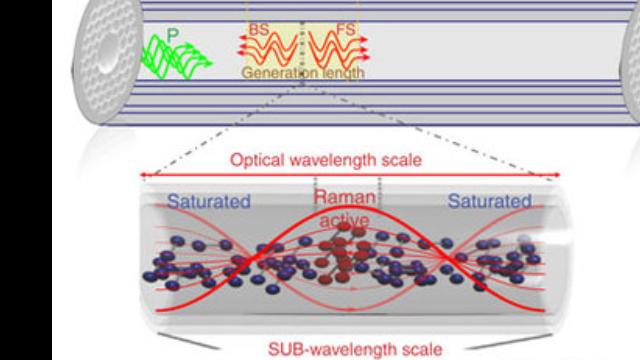 Raman Gas Self-Organising into Deep Nano-Trap Lattice