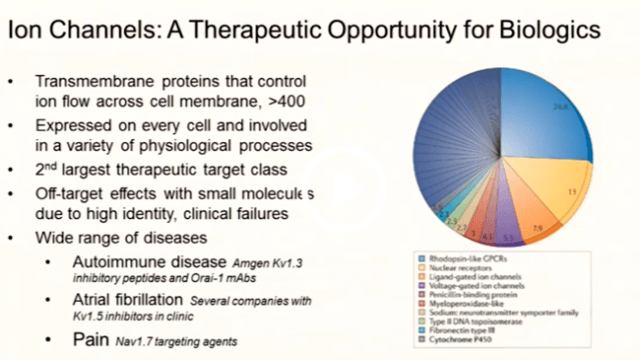 Targeting ION Channels with Biologics