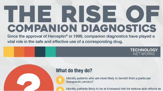 The Rise of Companion Diagnostics