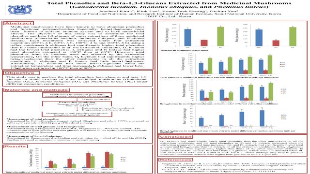 Total Phenolics and Beta-1,3-Glucans Extracted from Medicinal Mushrooms (Ganoderma lucidum, Inonotus obliquus, and Phellinus linteus)