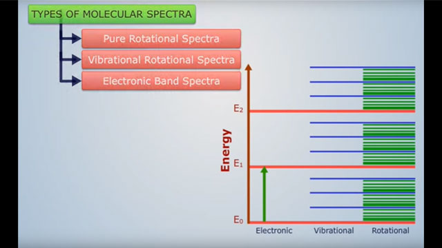 Types of Molecular Spectroscopy