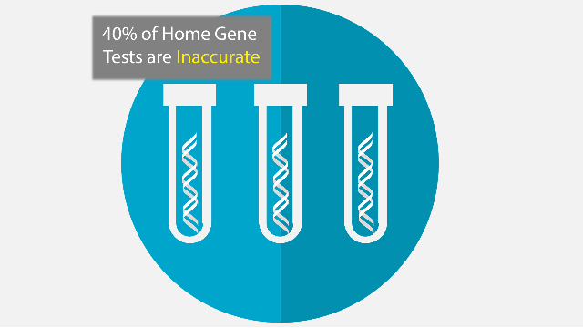 Up to 40% of At-Home Gene Tests are Inaccurate