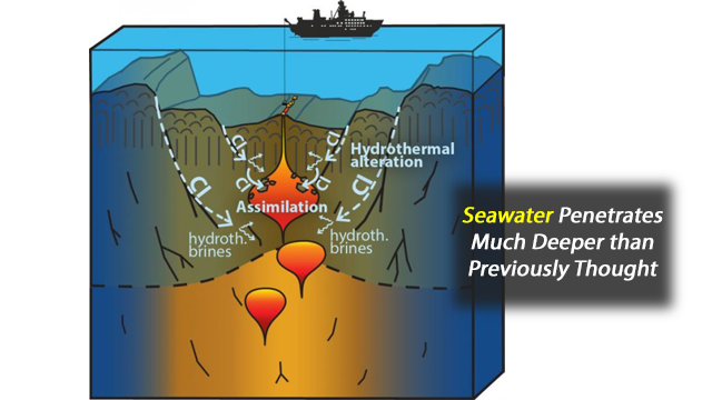 Water Cooling for the Earth's Crust