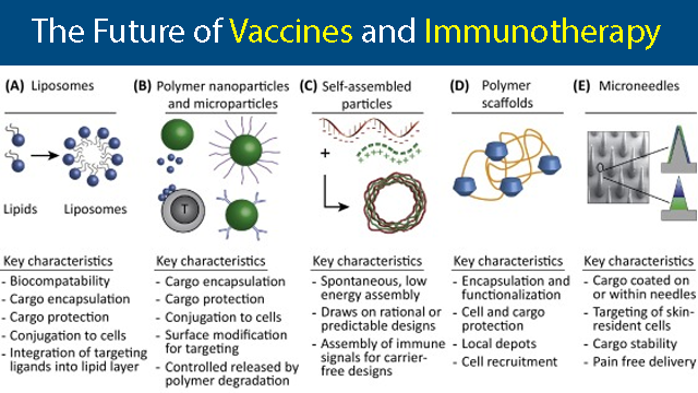 What Does the Future of Vaccines and Immunotherapy Look Like?